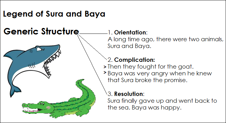 Narrative story adalah pengertian, contoh, generic feature, Structure